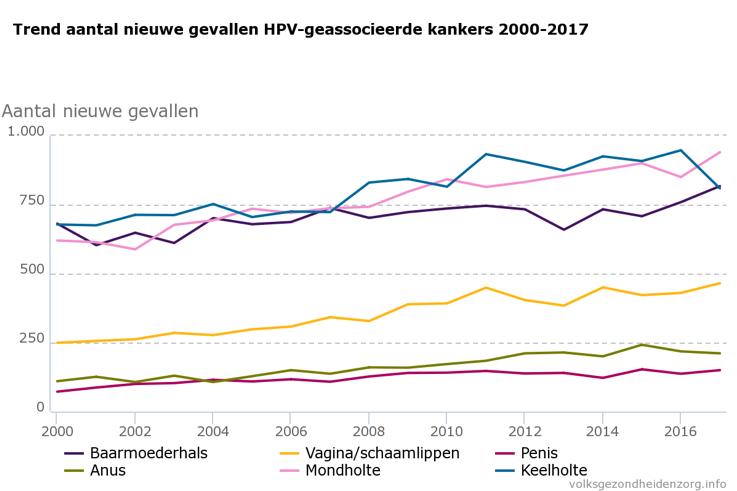 Trend aantal nieuwe gevallen HPV-geassocieerde kankers 2000-2017